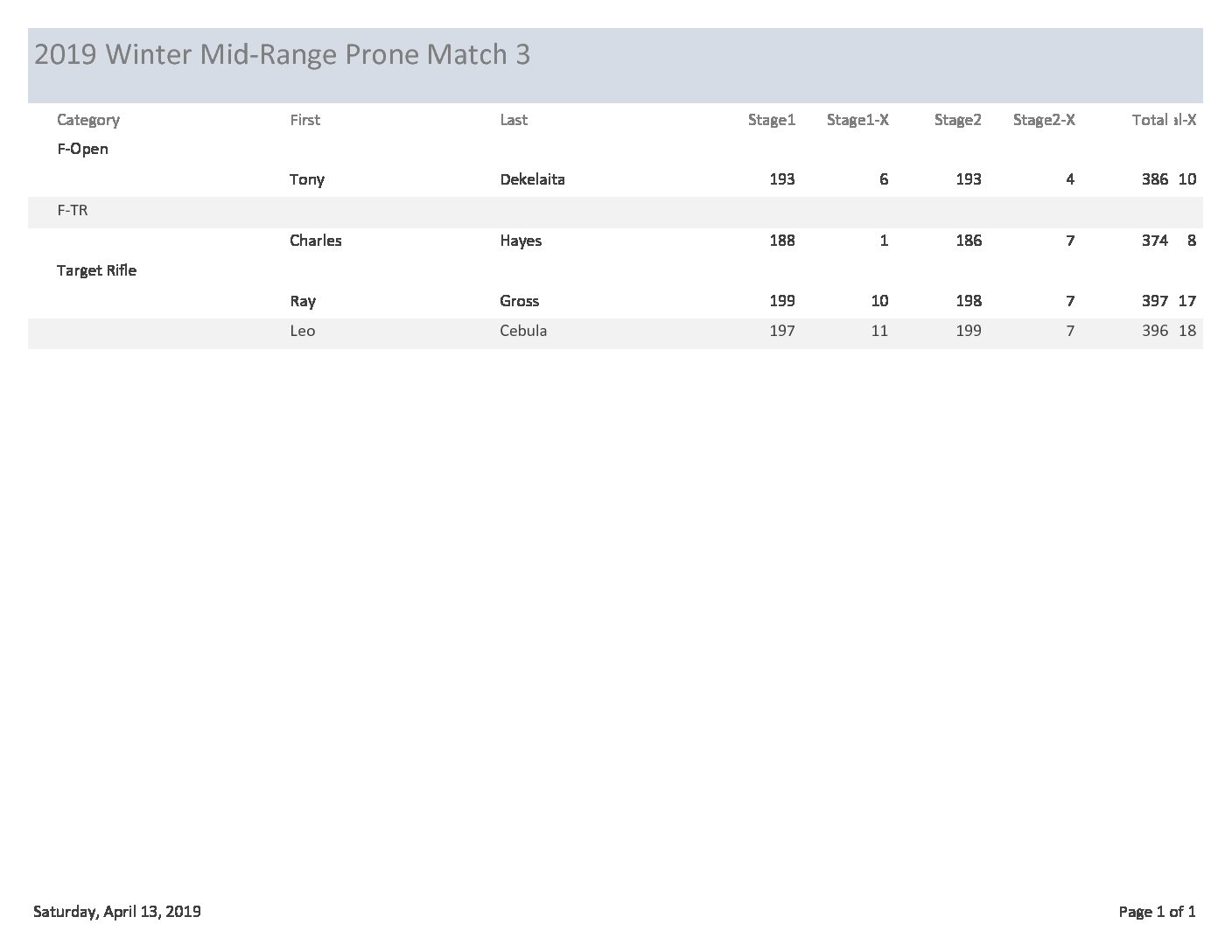 2019 Winter Mid-Range Prone League – Match 3 Results